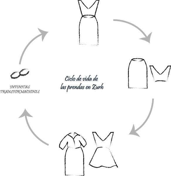 ecologia circular vida clico prendas ropa reusable cradle to caradle zurh